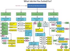 What job are you suited for?  Apparently I should be a writer.  LOL