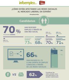 Cómo afectan tus contenidos en redes sociales en la búsqueda de empleo.