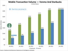 Mobile Transaction Volume Venmo vs Sturbucks  http://myhelpster.com/