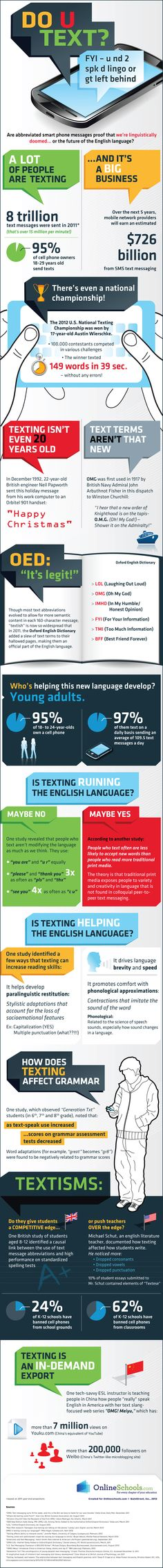 Text Talk infographic - to prompt discussion about cell phones, grammar, and formal/informal usage.