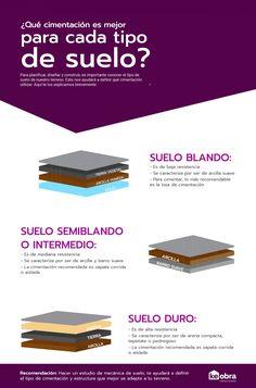 Inmobiliaria Ideas, Construction Design, Architecture Design, Concrete, Lights, Decor, Arquitetura, Study Hacks, Soil Type