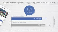 Facebook has released a new report looking at the latest mobile commerce trends, and how they're increasing consumer expectation.