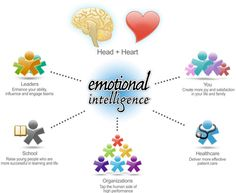 Emotional intelligence (EI) refers to the ability to perceive, control and evaluate emotions. Some researchers suggest that emotional intelligence can be learned and strengthened, while others claim it is an inborn characteristic. High Emotional Intelligence, Types Of Intelligence, Emotions Revealed, Behavioral Economics, Business Advisor, Care Organization, Head And Heart, Mind Over Matter, Training Courses