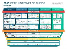 Internet Of Things Is The Next Big Thing In Israeli Tech -- Here's Why