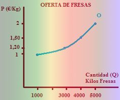 D'economía Blog: La curva de la oferta