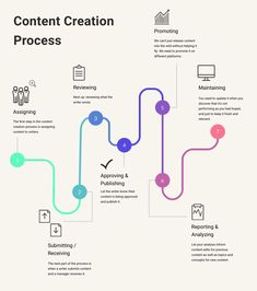 Without a rock-solid content creation process, your agency will struggle to maximize its resources. Let's see how we can speed up that process! Process Map, Design Process, Types Of Infographics, Infographics Design, Process Infographic, Circle Infographic, Resume Templates, Mise En Page Portfolio, Flowchart