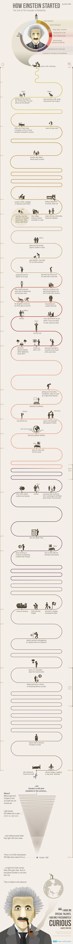 Psychology infographic and charts How Einstein went from 'lazy dog' to Nobel Prize winning scientist Infographic Description How Einstein went from 'lazy Bill Gates Steve Jobs, Best Biographies, Pseudo Science, E Mc2, Nikola Tesla, Life Philosophy, Nobel Prize, Successful People, Data Visualization