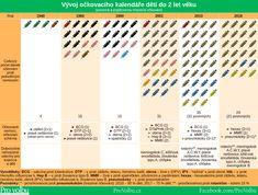 Vývoj očkovacího kalendáře dětí do 2 let věku