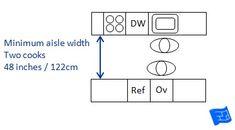 Kitchen appliance and cupboard door guidelines. | Kitchen Cabinet ...