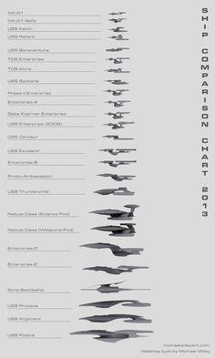 Star Trek Ship Comparison Chart 2013
