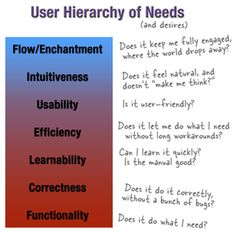 User Hierarchy of Needs. #ux