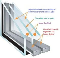 The triple-pane option features three panes of double-strength glass, UV-filtering Low-E on BOTH inner glass panes, double insulating argon gas and the Intercept Warm-Edge Spacer System. The combination dramatically enhances energy efficiency to a U-Factor of 0.23, significantly reducing heat transfer by up to 98%. In addition, the foam-filled frames we offer with the triple-pane option allows for added strength and noise-reduction.