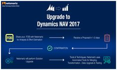 Upgrade to Microsoft Dynamics NAV 2017! Nestmartz offers automated upgrade to the latest Microsoft Dynamics NAV 2017 version. Netsmartz being a Microsoft Certified partner , have a dedicated team with experience in upgrades and standardized techniques in order to complete projects successfully. Let's Talk About Your Case! Get the FREE project evaluation and a free quote from our team : http://ow.ly/T2VT30aYV9s #NetsmartzERPsolution #NetsmartzMSDynamicsNAV #UpgradeDynamicsNAV2017