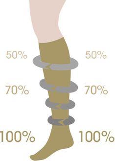 Trombózis: hogyan lehet megelőzni a trombózist COVID-os betegeknél? Olvasd el blogcikkünkben!Trombózismegelőzésben segítenek a prémium minőségű Lipothrombo kompressziós harisnyáink, amelyeket raktárról szállítunk, azonnal. Kattintás után olvashatod a cikket!