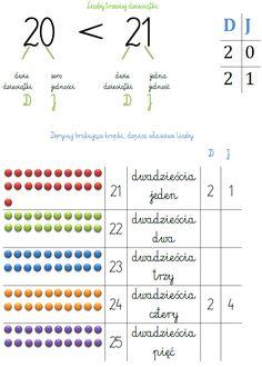 LICZBY TRZECIEJ DZIESIĄTKI | BLOG EDUKACYJNY DLA DZIECI Counting To 20, Aa School, D 20, Numeracy, Montessori, Kindergarten, Homeschool, Teaching, Blog
