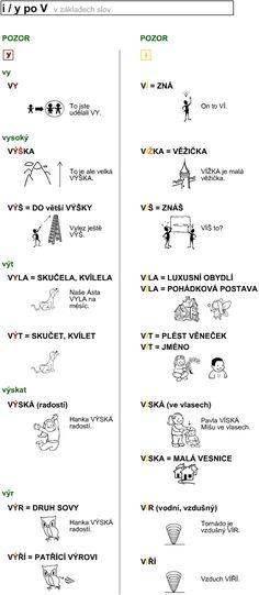 http://didaktikamj.upol.cz/download/i-y_po_V.jpg