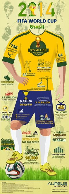 Some mind blowing facts of the FIFA World Cup 2014..