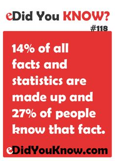 14% of all facts and statistics are made up and 27% of people know that fact.