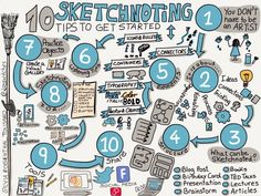 Sketchnoting: 10 Tips to get Started