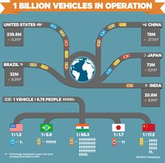 1billion cars in the world -  1,000,000,000 cars in the world today. Here is the chart by country- India is rapidly increasing