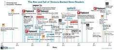 Visualizing the venture capital funding boom to news reader apps, and the subsequent rash of acquisitions and failures.