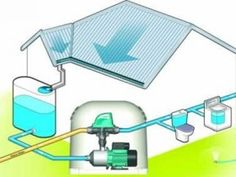 A rainwater harvesting system typically requires are rainwater pump to deliver water to where you need it. The only time you are unlikely to need a rainwater pump is when you tank is elevated or there Rainwater Harvesting System, Organic Gardening, Ideas Para, Construction, Building, Wall, Design, Home Decor, Tiny House