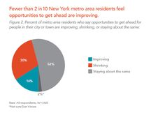Fewer than 2 in 10 New York metro area residents feel opportunities to get ahead are improving.