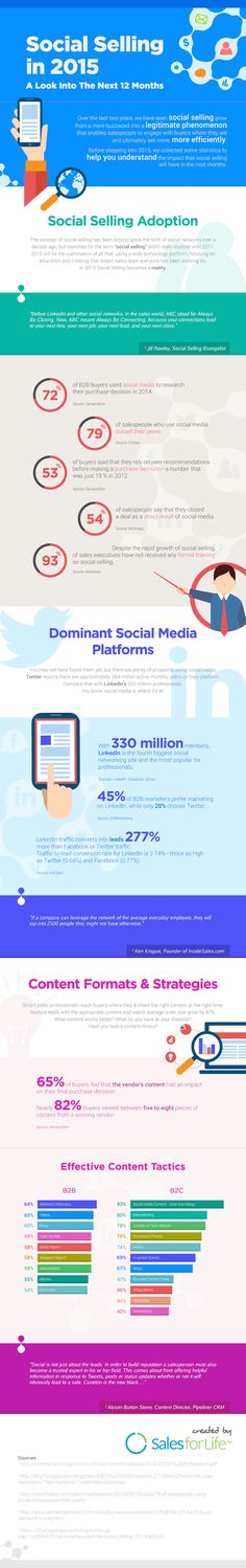 The Business Case For Social Selling in 2015 [Infographic], via @HubSpot