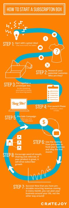 How to Start a Subscription Box Service (Infographic)