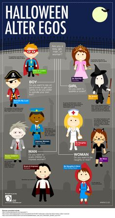 Fresh on IGM > #Halloween Personas: Boys, Girls, Men or Women find the perfect Halloween persona to impress or scare and kick off.  > http://infographicsmania.com/halloween-personas/