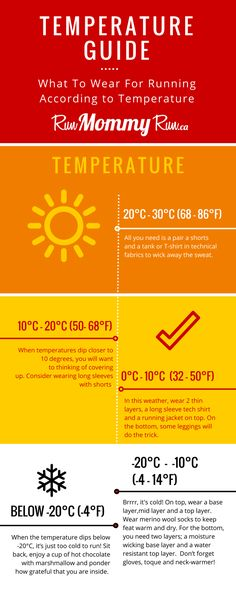 What To Wear Running Temperature Guide Infographic