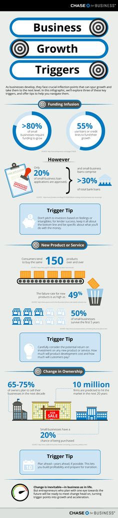 Inflection Points: 3 Business Growth Triggers (Infographic)