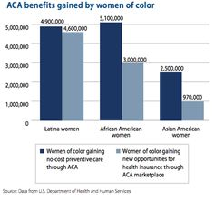 ACA benefits by women of color