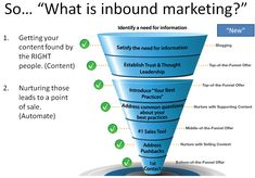 """Inbound Marketing is defined as a marketing strategy where businesses implement tactics to """"get found"""", or as we say, """"get spotted"""" by customers. Inbound Marketing, Marketing Plan, Marketing Tools, Business Marketing, Content Marketing, Internet Marketing, Marketing Strategies, Social Media Measurement, Digital Media Marketing"""