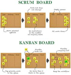 The difference between Kanban and a Scrum board. Explained in a simple way. The difference between Kanban and a Scrum board. Explained in a simple way. Agile Project Management, Change Management, Business Management, Visual Management, Office Management, Design Thinking, Scrum Board, Agile Board, Agile Software Development