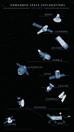 Unmanned Space Explorations, 1975-2013