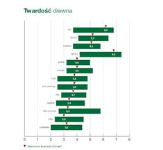 Bar Chart, Free, Bar Graphs
