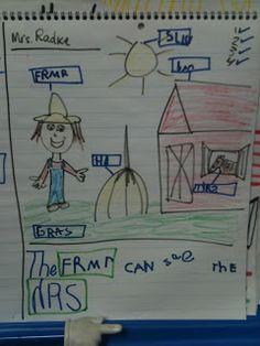 Writer's Workshop - Lucy Calkins - Brainstorm, Draw, Label, Write Sentences