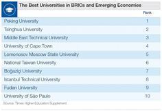 Where is the best university in the developing world? http://wef.ch/1MK1JTb  #education #edchat