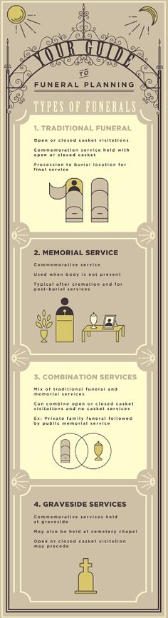 Infographic - what kind of funeral services are there?