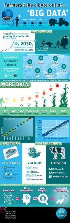 Big data = more productive farms http://www.csiro.au/~/media/CSIROau/Portals/Media%20Releases/2013/SmartFarm/Infographic/High_Resolution.jpg