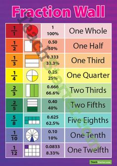 Understanding Fractions Poster | Math, School and Anchor charts