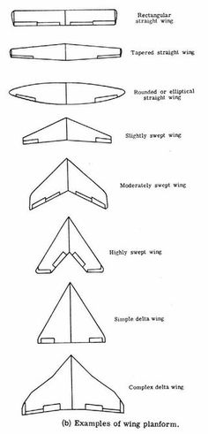 Design to Fly: Balsa Gliders : 11 Steps (with Pictures) - Instructables You are in the right place about Aircraft wing Here we offer you the most beautiful pictures about the Aircraft aesthetic you ar Rc Plane Plans, Wings Sketch, Delta Wing, Flying Wing, Air Force Aircraft, Passenger Aircraft, Airplane Design, Wings Design, Aircraft Design