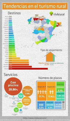 Tendencias en Turismo rural Firefox #infografia #TurismoRural