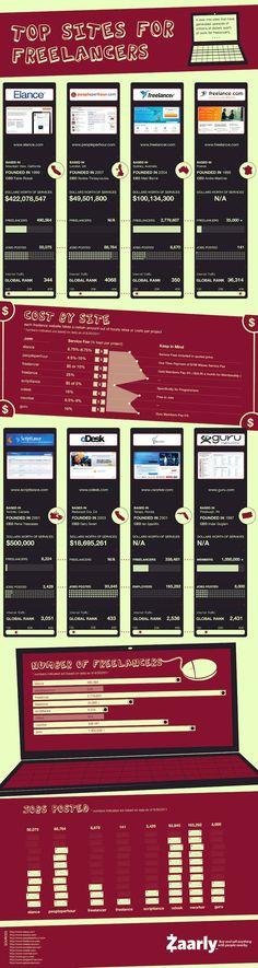 top freelance sites infographic
