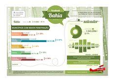 Infográfico sobre o uso de Facebook na Bahia - feito pela Teaser Propaganda.