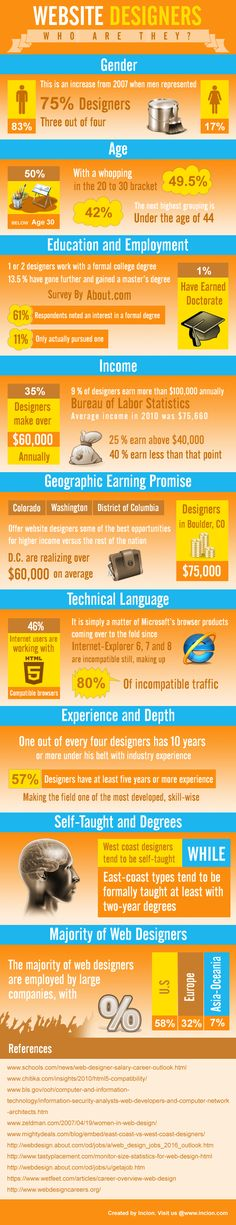 #Website Designers who are they? {infographic}