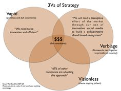Vapid, Visionless and Verbiage of Strategy (see fine print) Enterprise Architecture, Cloud Based, Design Thinking, Meant To Be, Innovation, Social Media, Marketing, Maps, Models