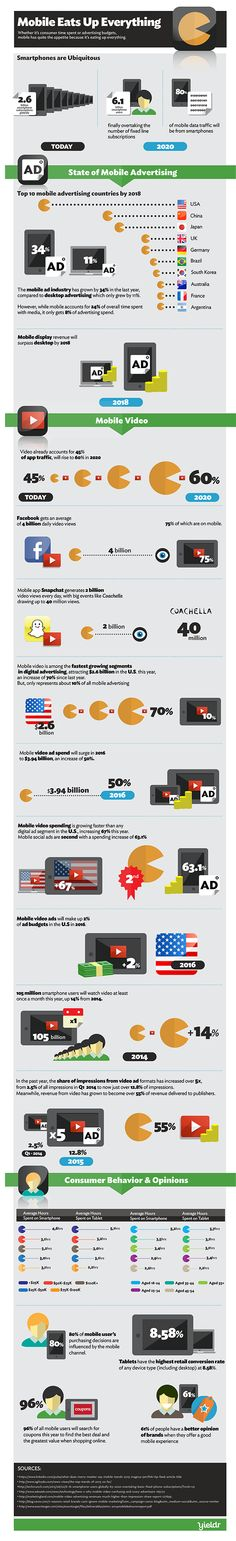 Great #infographic that proves that our #everythingisgoingmobile tag was right.
