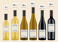 Wie uns Weinetiketten zum Kauf verführen und der Preis bei der Qualität des Weines blendet...  http://www.weinbilly.de/weinwissen/weinetikett